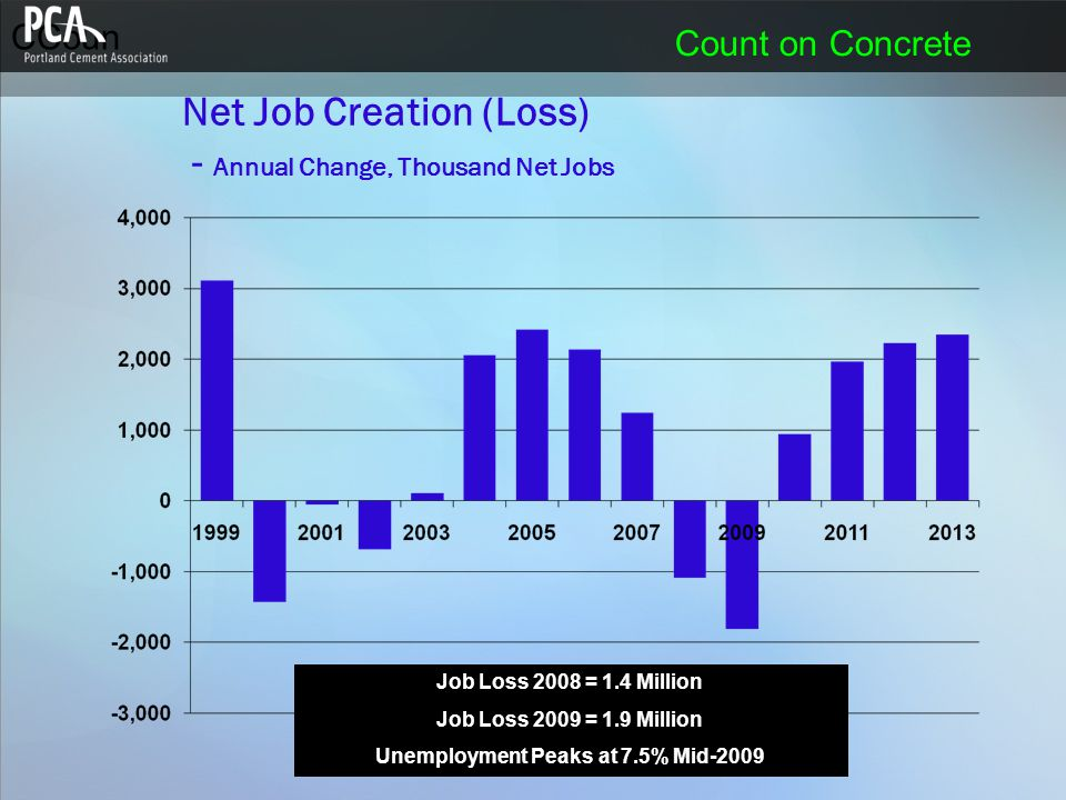 CCoun Count on Concrete Net Job Creation (Loss) - Annual Change, Thousand Net Jobs Job Loss 2008 = 1.4 Million Job Loss 2009 = 1.9 Million Unemploymen