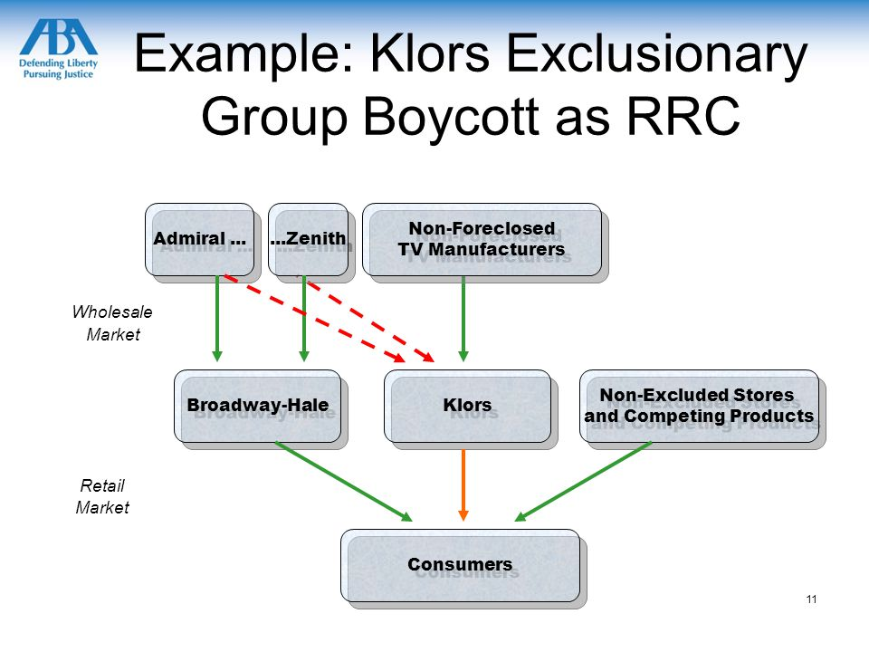 Example: Klors Exclusionary Group Boycott as RRC Admiral...