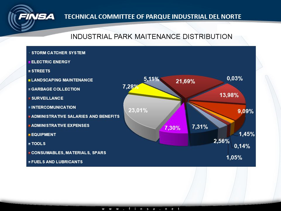 Subtítulo del patrón TECHNICAL COMMITTEE OF PARQUE INDUSTRIAL DEL NORTE INDUSTRIAL PARK MAITENANCE DISTRIBUTION
