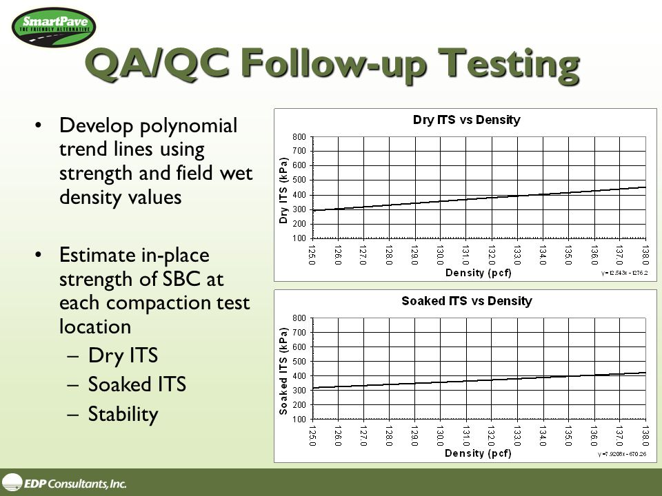 QA/QC Follow-up Testing Develop polynomial trend lines using strength and field wet density values Estimate in-place strength of SBC at each compactio