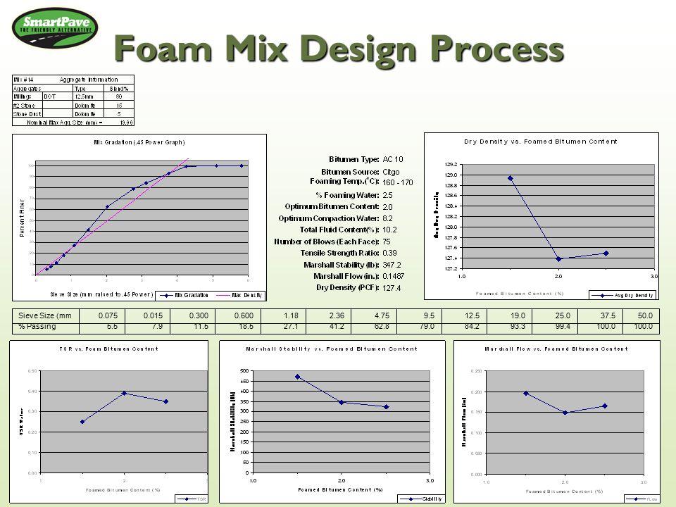 Foam Mix Design Process 100.0 99.493.384.279.062.841.227.118.511.57.95.5% Passing 50.037.525.019.012.59.54.752.361.180.6000.3000.0150.075Sieve Size (mm