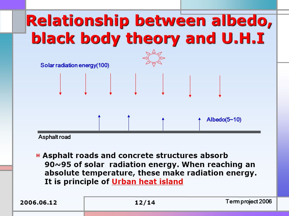 2006.06.1212/14 Term project 2006 Relationship between albedo, black body theory and U.H.I Asphalt road Solar radiation energy(100) Albedo(5~10) ▣ Asphalt roads and concrete structures absorb 90~95 of solar radiation energy.
