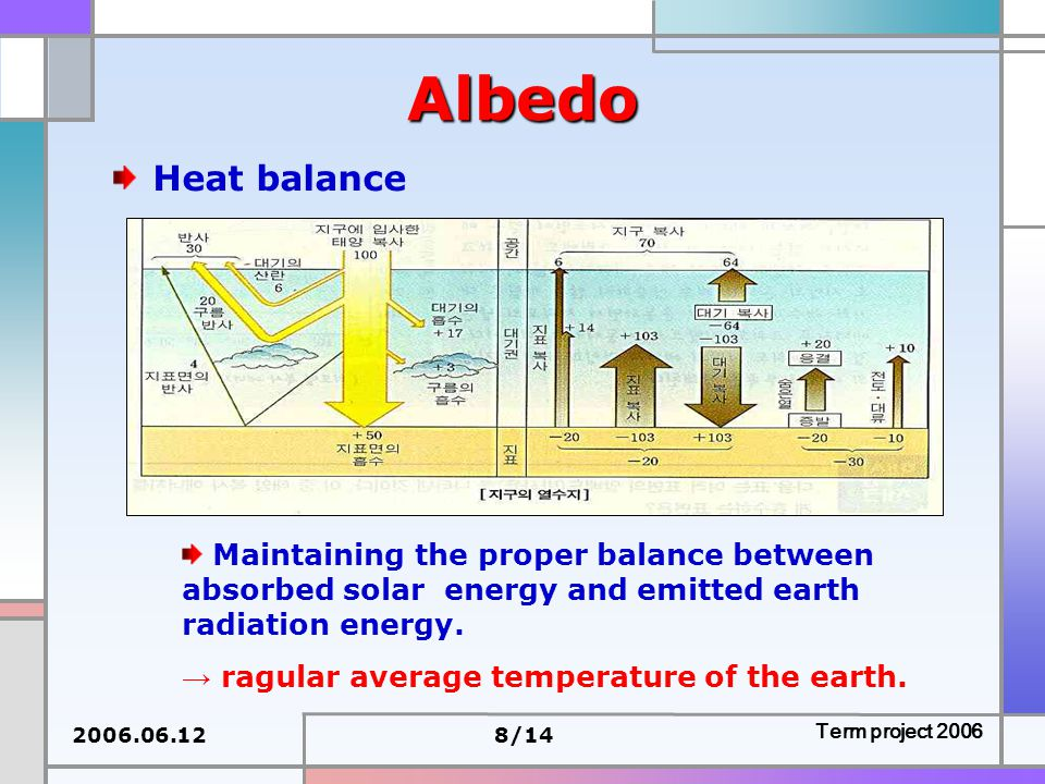 2006.06.128/14 Term project 2006 Albedo Heat balance Maintaining the proper balance between absorbed solar energy and emitted earth radiation energy.
