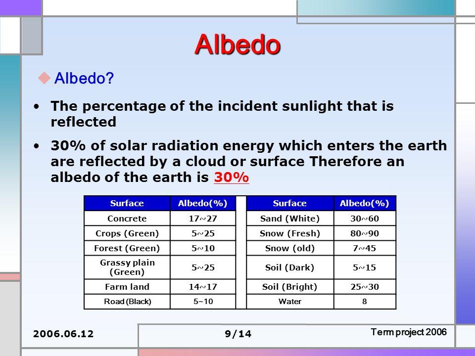 2006.06.129/14 Term project 2006 Albedo  Albedo.