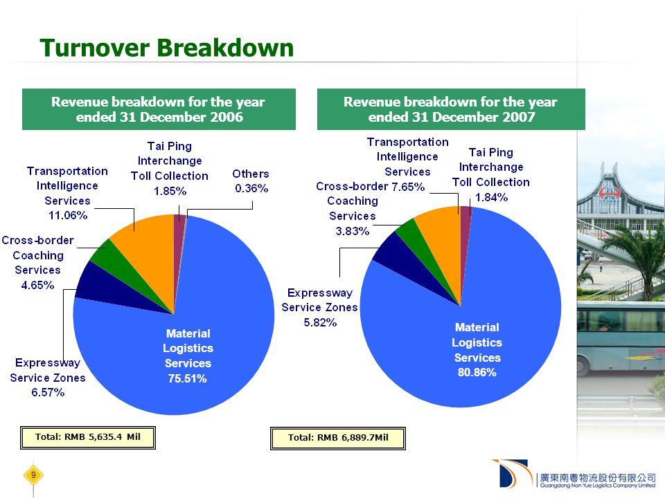 9 Turnover Breakdown Revenue breakdown for the year ended 31 December 2007 Revenue breakdown for the year ended 31 December 2006 Total: RMB 5,635.4 Mil Material Logistics Services 80.86% Material Logistics Services 75.51% Total: RMB 6,889.7Mil