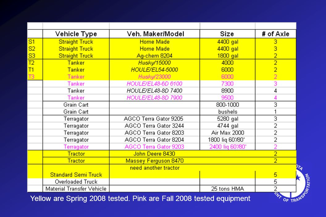 Yellow are Spring 2008 tested. Pink are Fall 2008 tested equipment