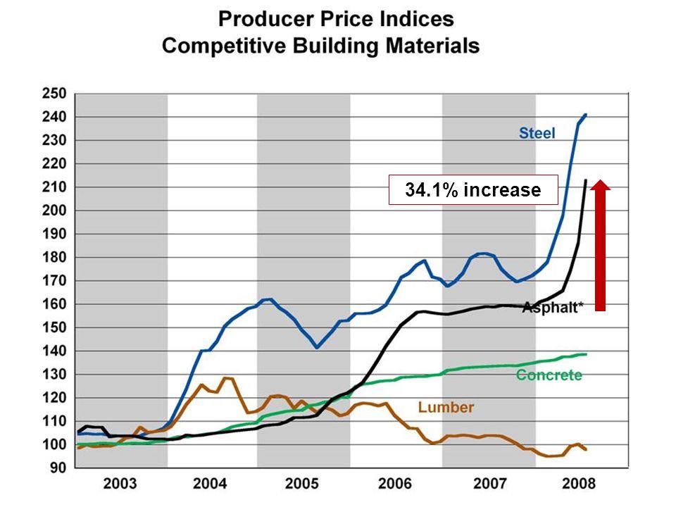 WWW. NRMCA.ORG 34.1% increase