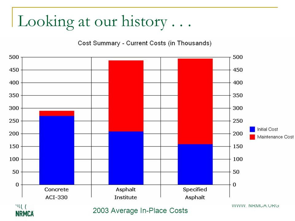 WWW. NRMCA.ORG Looking at our history... 2003 Average In-Place Costs