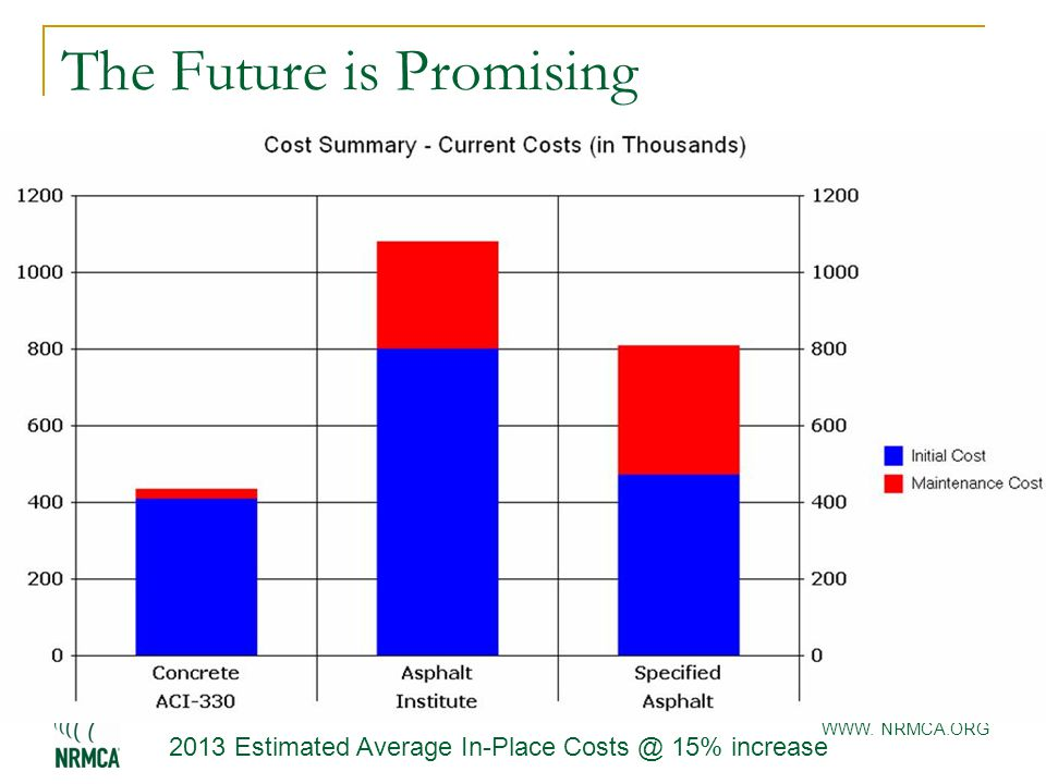 WWW. NRMCA.ORG The Future is Promising 2013 Estimated Average In-Place Costs @ 15% increase