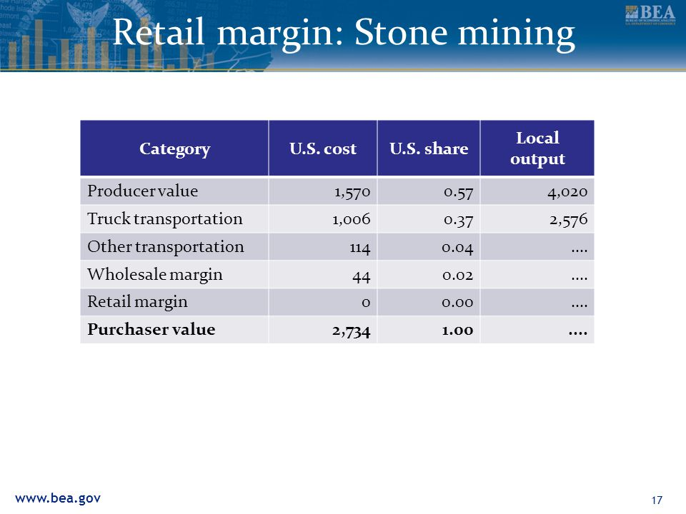 www.bea.gov Retail margin: Stone mining CategoryU.S. costU.S. share Local output Producer value1,5700.574,020 Truck transportation1,0060.372,576 Other