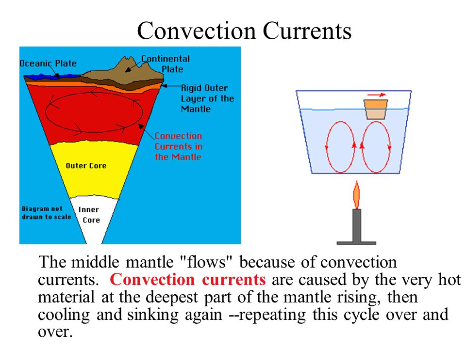 Convection Currents The middle mantle