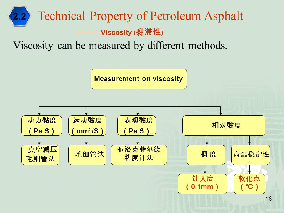 18 Viscosity can be measured by different methods. Technical Property of Petroleum Asphalt —— Viscosity ( 黏滞性 ) 2.2 Measurement on viscosity 真空减压 毛细管法