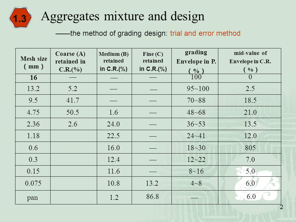 2 Aggregates mixture and design 1.3 ——the method of grading design: trial and error method 6.04~8 13.210.80.075 5.08~16—11.60.15 7.012~22—12.40.3 8051