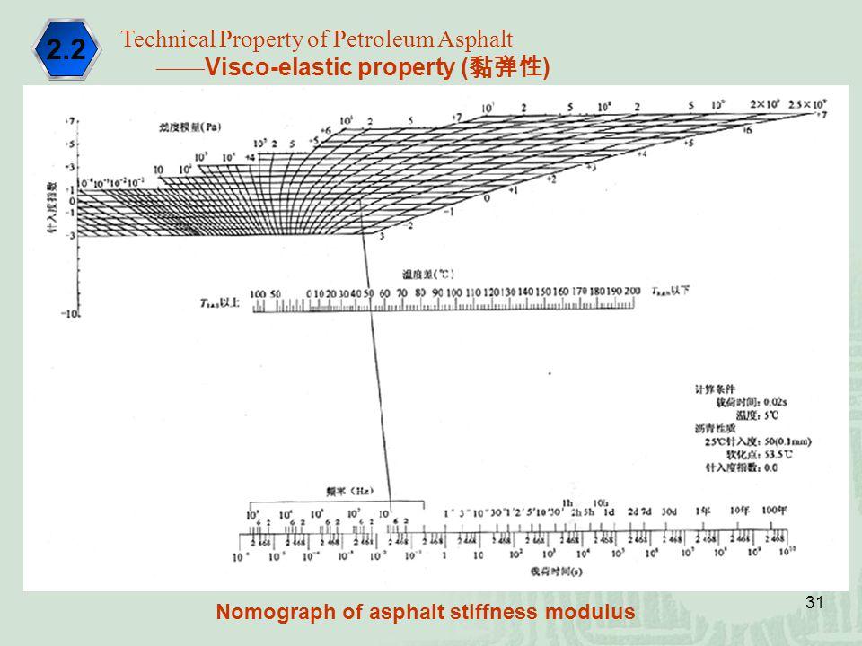 31 Technical Property of Petroleum Asphalt —— Visco-elastic property ( 黏弹性 ) 2.2 Nomograph of asphalt stiffness modulus
