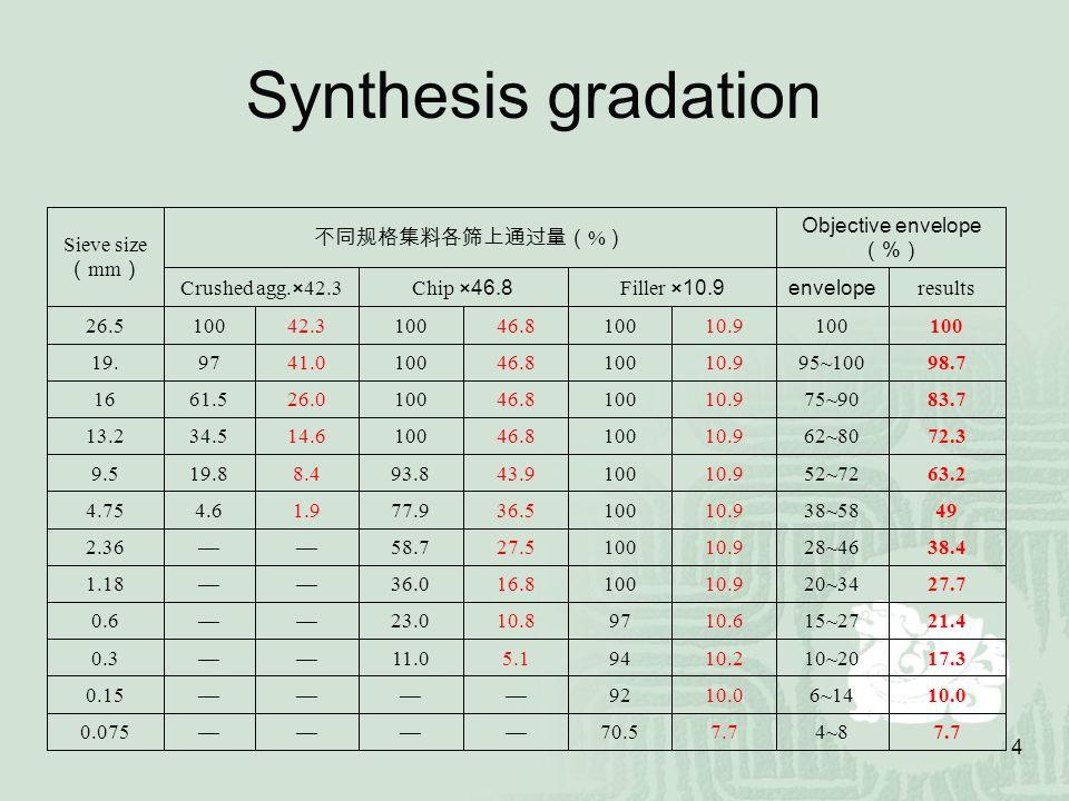 45 Polymer Modified Asphalt 2.3.1