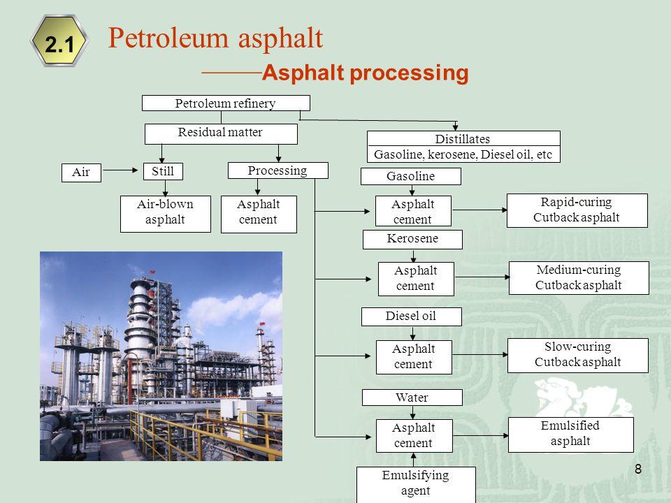 8 Petroleum refinery Residual matter Air Air-blown asphalt Asphalt cement Distillates Gasoline, kerosene, Diesel oil, etc Rapid-curing Cutback asphalt