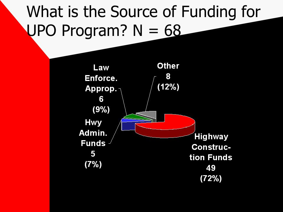 What is the Source of Funding for UPO Program N = 68