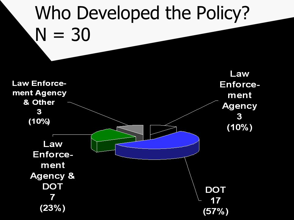 Who Developed the Policy N = 30