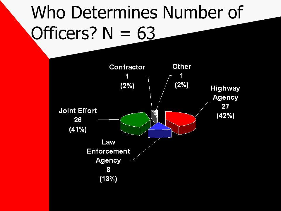Who Determines Number of Officers? N = 63