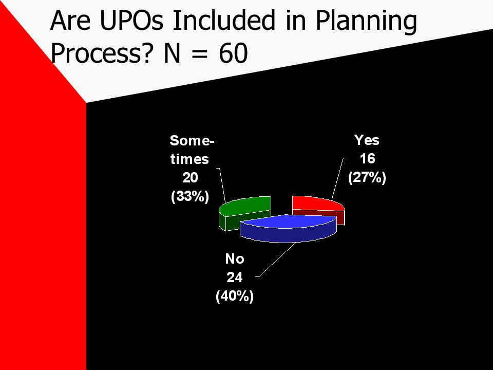 Are UPOs Included in Planning Process N = 60