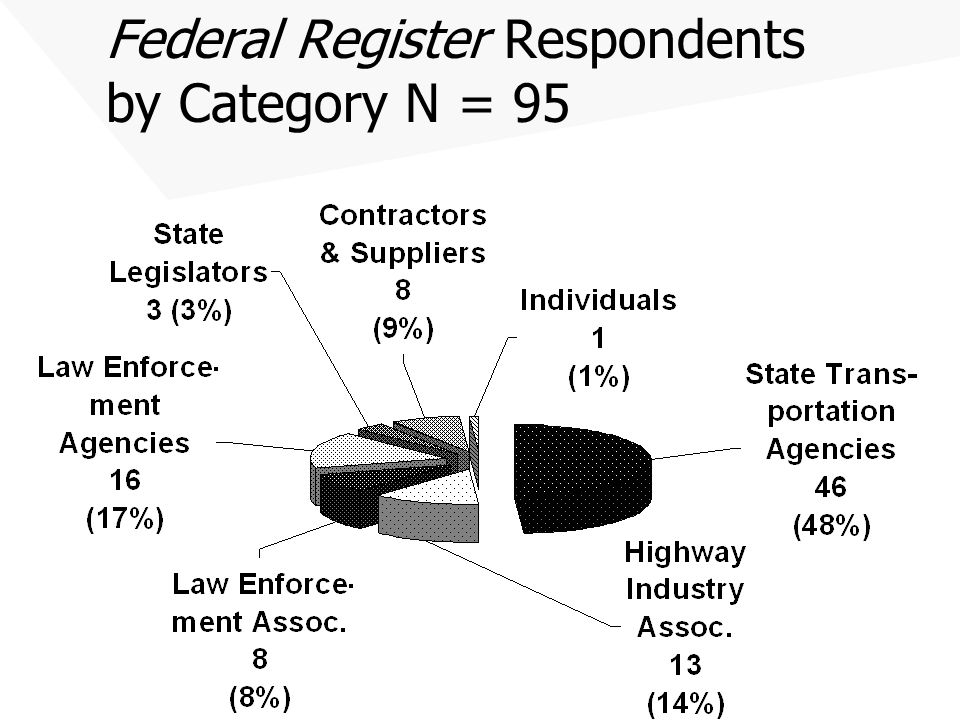 Federal Register Respondents by Category N = 95