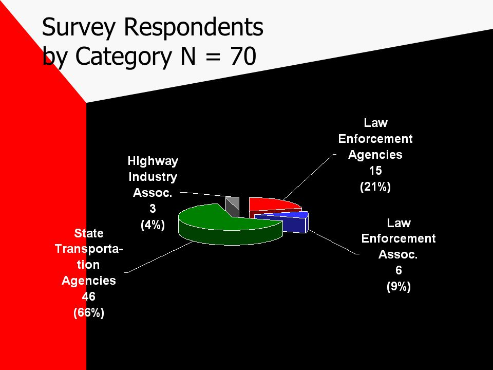 Survey Respondents by Category N = 70