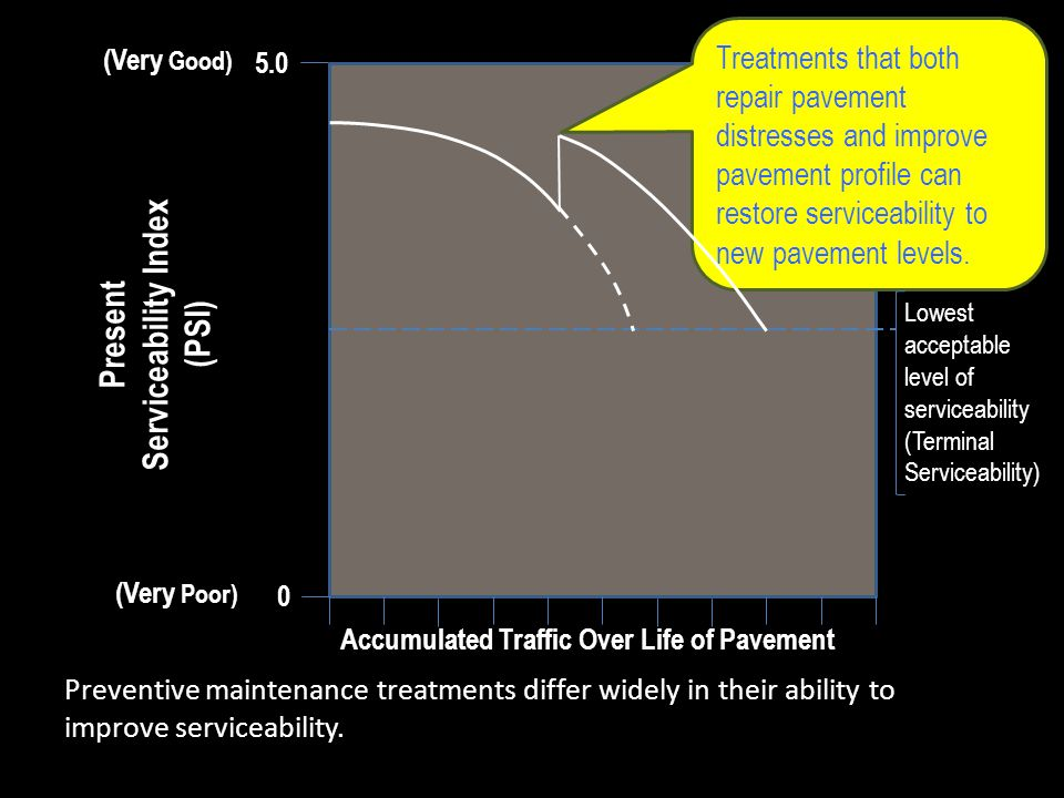Accumulated Traffic Over Life of Pavement Present Serviceability Index (PSI) 0 Preventive maintenance treatments differ widely in their ability to imp