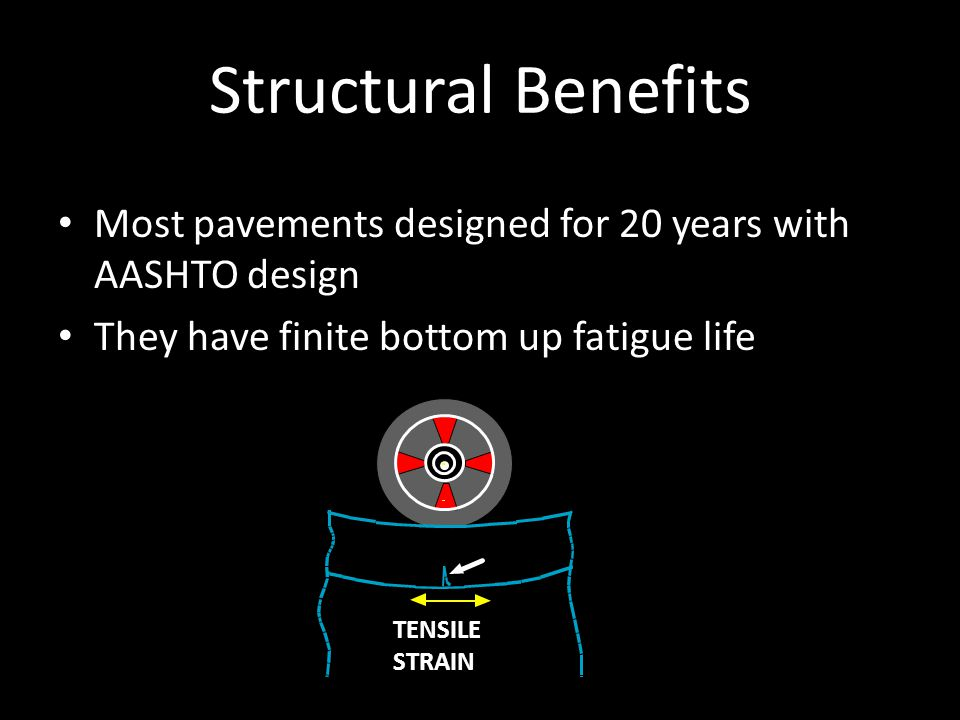 Structural Benefits Most pavements designed for 20 years with AASHTO design They have finite bottom up fatigue life