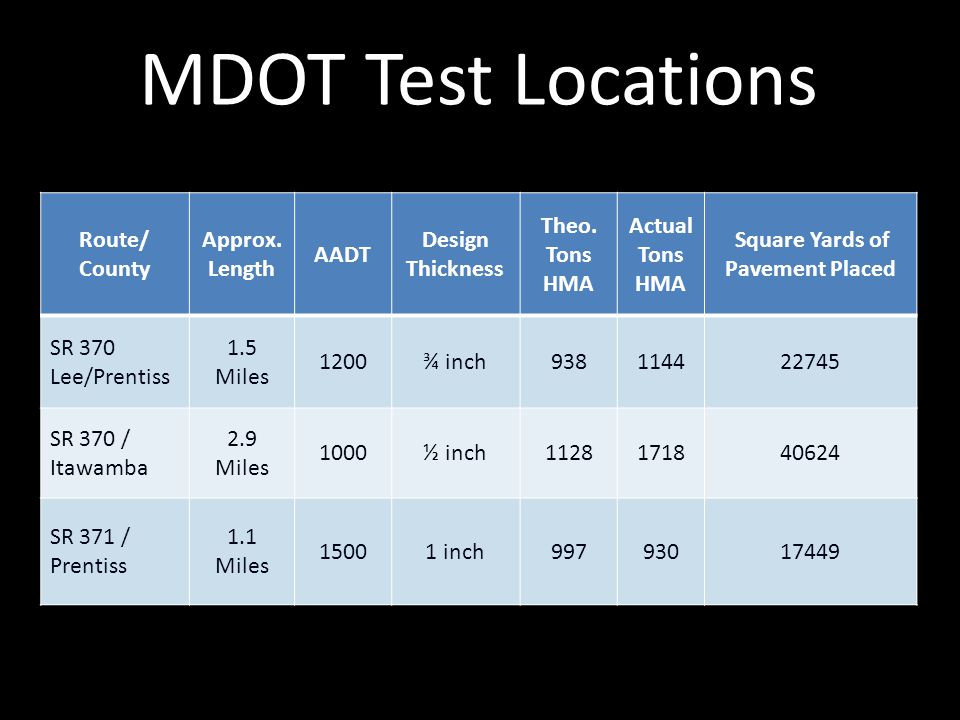 MDOT Test Locations Route/ County Approx. Length AADT Design Thickness Theo. Tons HMA Actual Tons HMA Square Yards of Pavement Placed SR 370 Lee/Prent