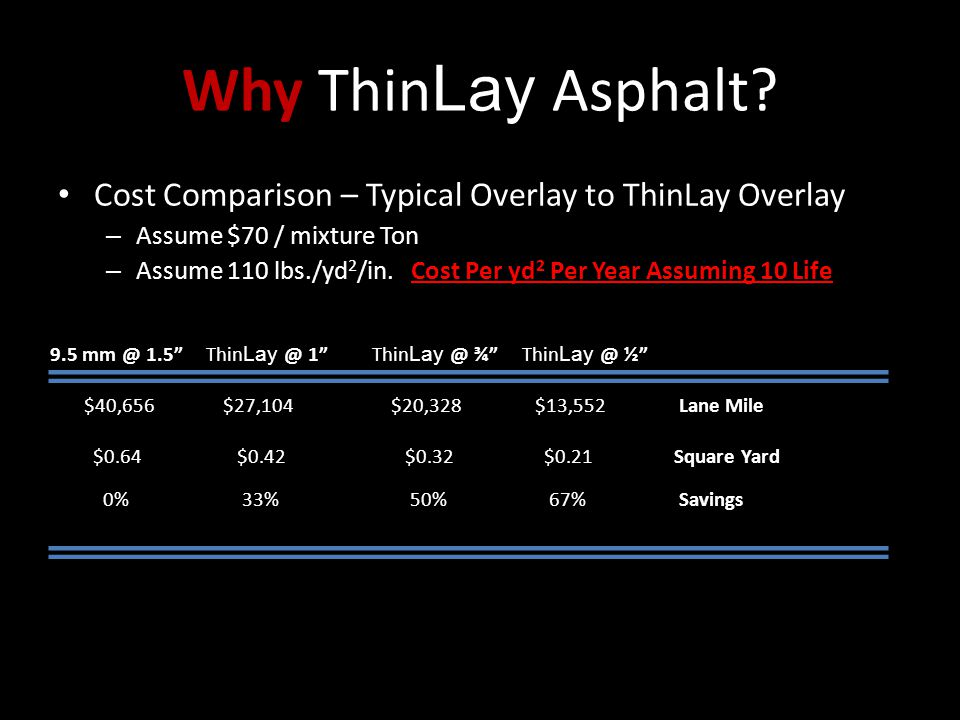 Why Thin Lay Asphalt? Cost Comparison – Typical Overlay to ThinLay Overlay – Assume $70 / mixture Ton – Assume 110 lbs./yd 2 /in. Cost Per yd 2 Per Ye