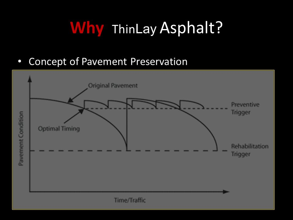 Why Thin Lay Asphalt? Concept of Pavement Preservation