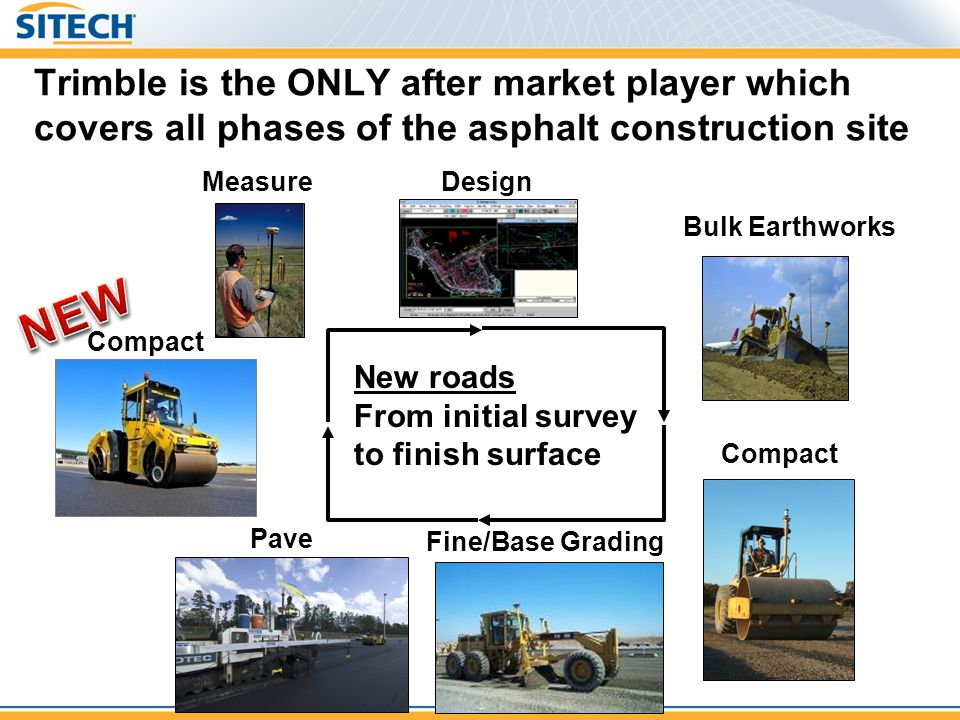Measure Pave Mill Compact Design Resurfacing From initial survey to finish surface Trimble is the ONLY after market player which covers all phases of the asphalt construction site