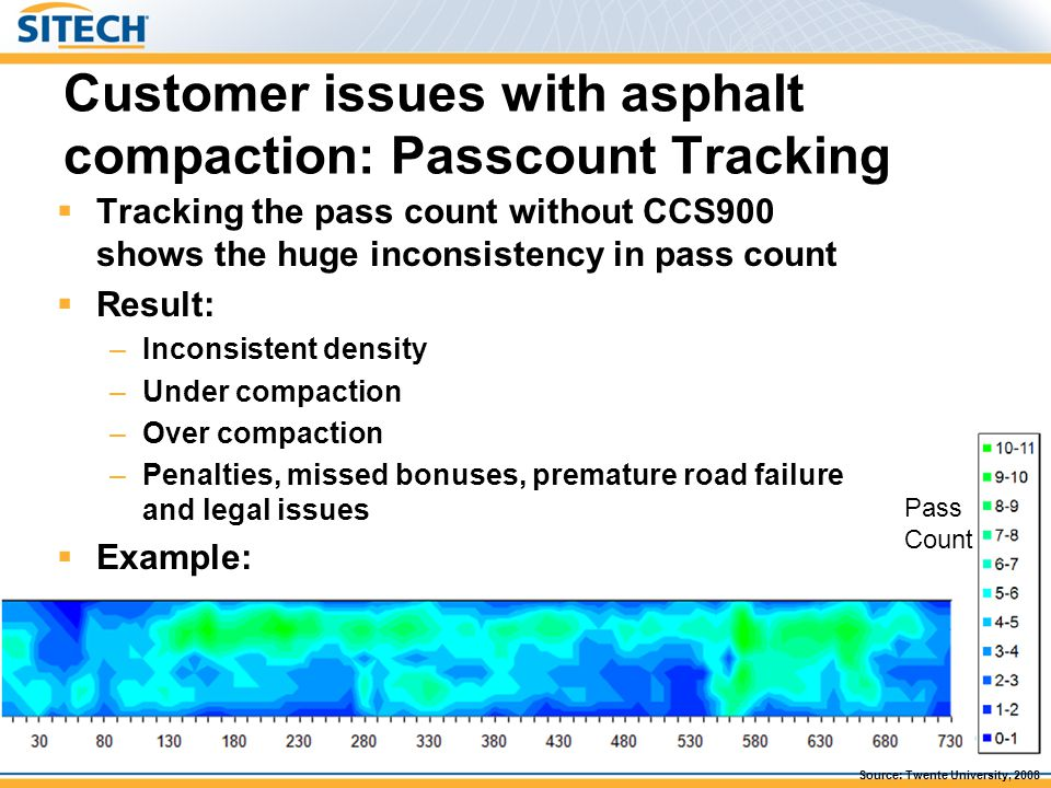 Customer issues with asphalt compaction: Asphalt Temperature  You can only compact asphalt within the 80-160 ºC (175-320F) surface temperature window –Below 80ºC*: material too hard to compact, possible to crush surface –Above: 160ºC*: material too soft and can be displaced  It's an art for the operator to correctly judge the optimal time window for compaction Example limited time window (50mm thick, delivery temp, 135ºC) *: Temperature values can differ dependent on mix type and equipment used