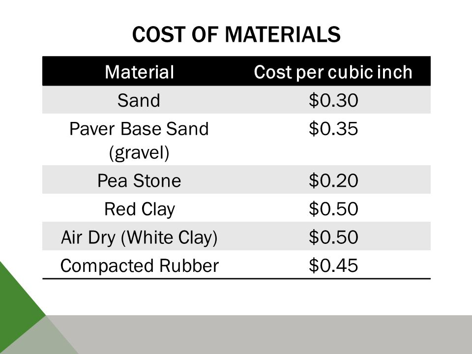 COST OF MATERIALS MaterialCost per cubic inch Sand$0.30 Paver Base Sand (gravel) $0.35 Pea Stone$0.20 Red Clay$0.50 Air Dry (White Clay)$0.50 Compacted Rubber$0.45