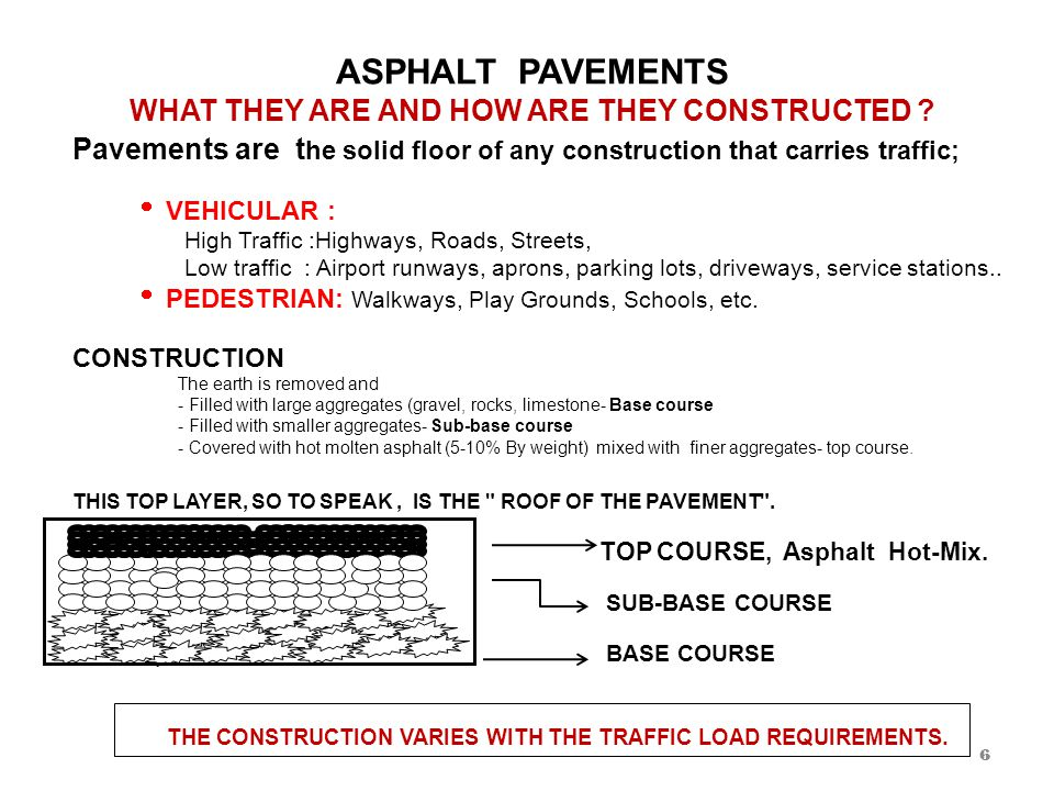 WHAT IS ASPHALT IT IS A BY-PRODUCT OF PETROLEUM REFINING PROCESS.
