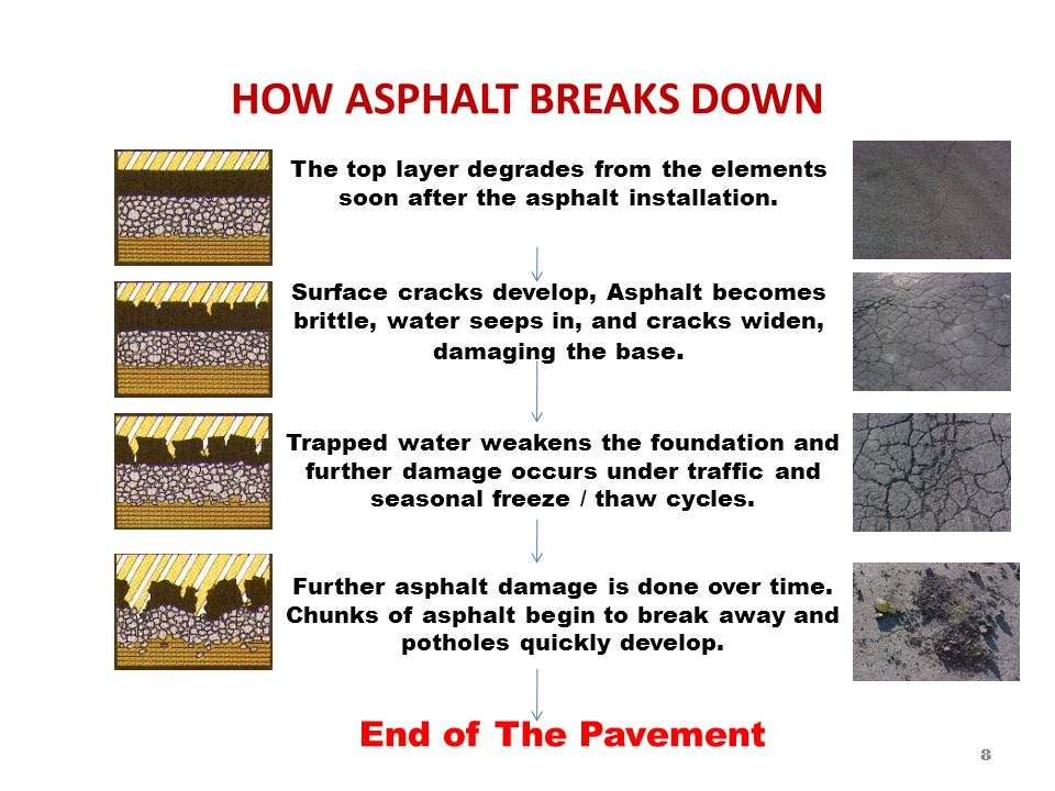 HOW ASPHALT BREAKS DOWN The top layer degrades from the elements soon after the asphalt installation.
