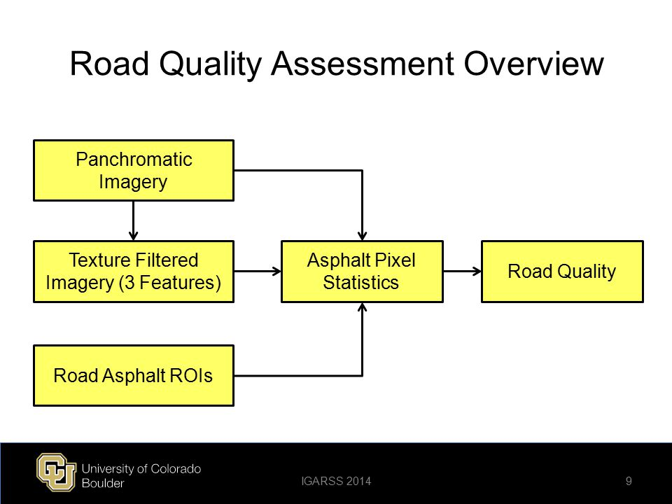 Road Asphalt Identification Overview 20 Panchromatic Imagery Multispectral Imagery Pansharpened Imagery (8 Bands) Road Asphalt ROIs Texture Filtered Imagery (3 Features) IGARSS 2014 OpenStreetMap Shapefiles