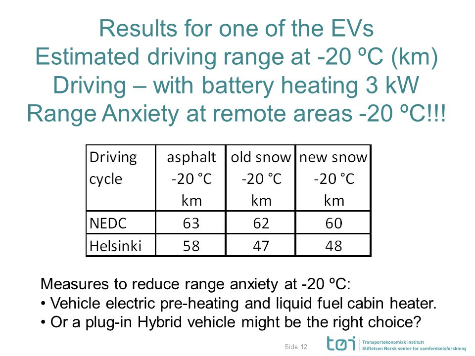 Side Results for one of the EVs Estimated driving range at -20 ºC (km) Driving – with battery heating 3 kW Range Anxiety at remote areas -20 ºC!!.