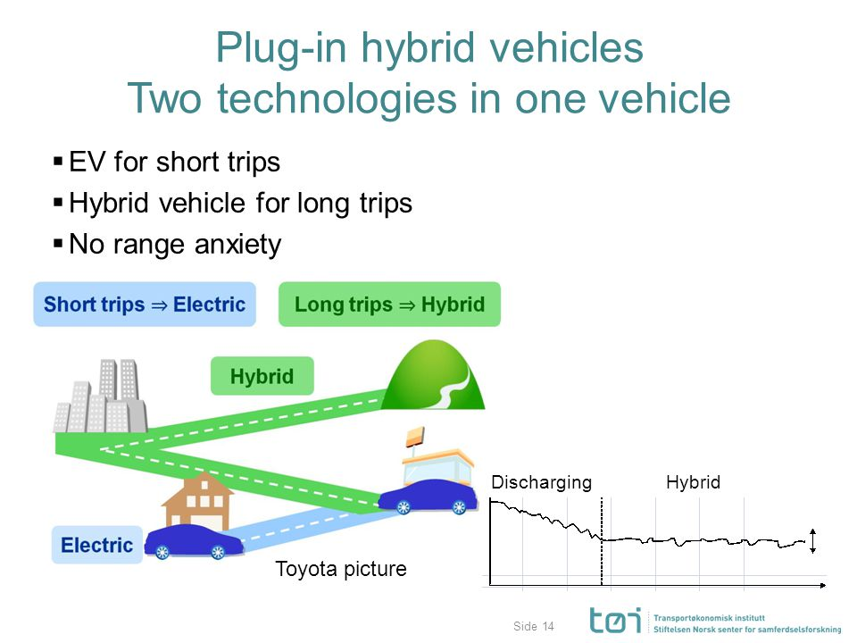 Side Plug-in hybrid vehicles Two technologies in one vehicle  EV for short trips  Hybrid vehicle for long trips  No range anxiety 14 Discharging Hybrid Toyota picture