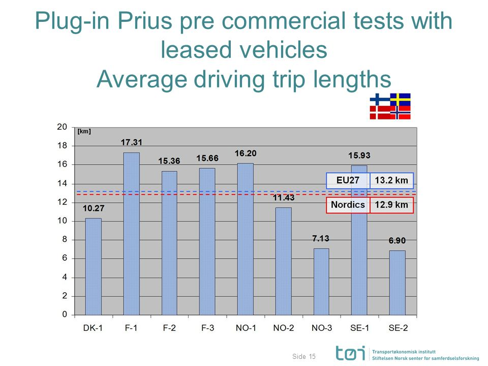 Side Plug-in Prius pre commercial tests with leased vehicles Average driving trip lengths 15