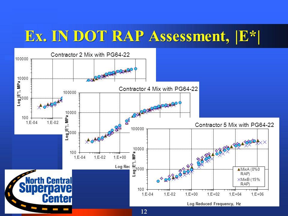 Ex. IN DOT RAP Assessment, |E*| 12