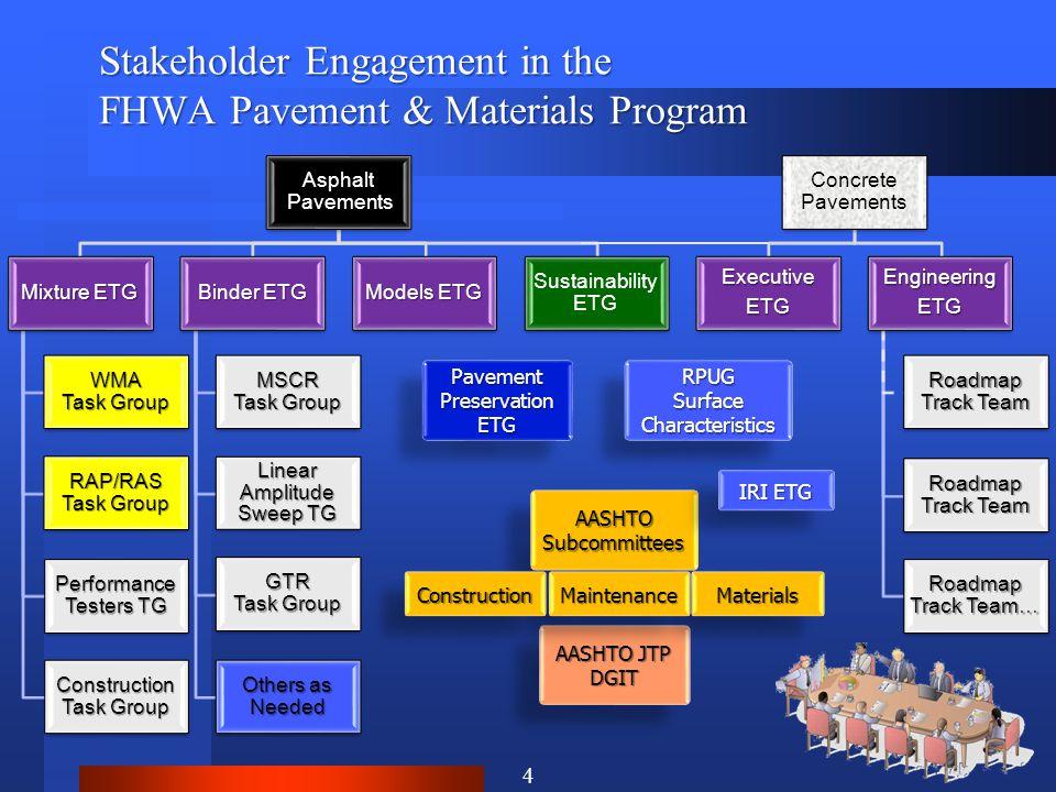 Stakeholder Engagement in the FHWA Pavement & Materials Program 4 Pavement Preservation ETG RPUG Surface Characteristics RPUG AASHTO JTP DGIT DGIT AAS