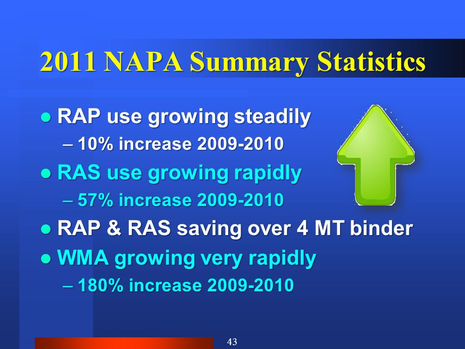 2011 NAPA Summary Statistics RAP use growing steadily RAP use growing steadily –10% increase 2009-2010 RAS use growing rapidly RAS use growing rapidly