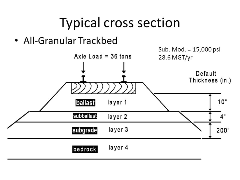 Typical cross section All-Granular Trackbed Sub. Mod. = 15,000 psi 28.6 MGT/yr
