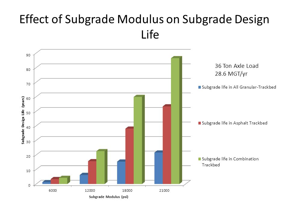 Effect of Subgrade Modulus on Subgrade Design Life 36 Ton Axle Load 28.6 MGT/yr