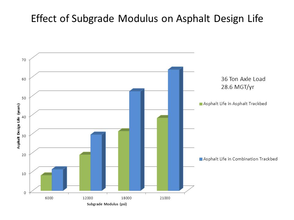 Effect of Subgrade Modulus on Asphalt Design Life 36 Ton Axle Load 28.6 MGT/yr