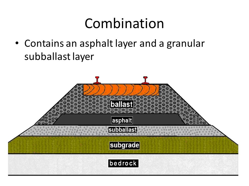 Combination Contains an asphalt layer and a granular subballast layer