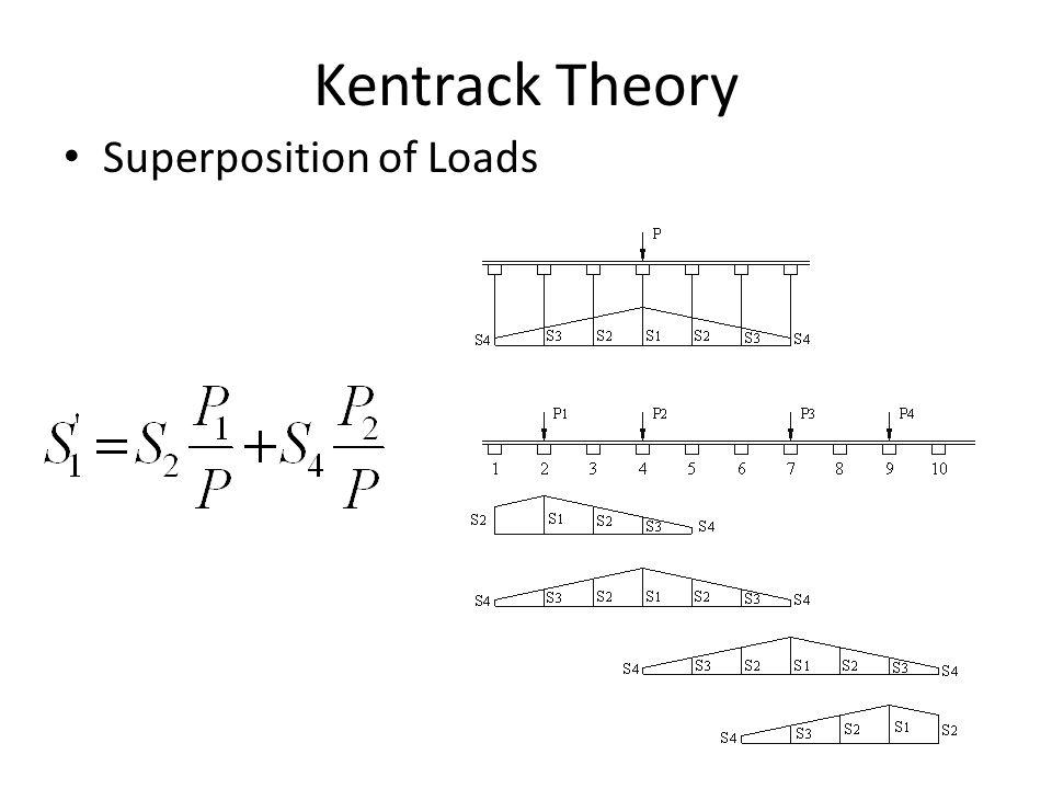 Failure Criteria All-Granular Trackbed Vertical Compressive Stress on Subgrade