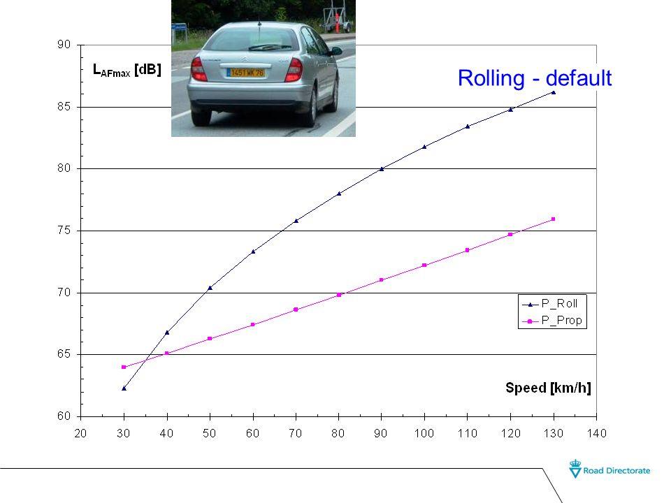 Rolling - default