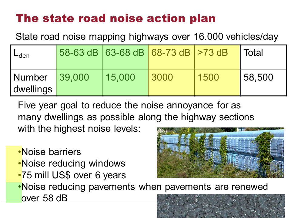 The state road noise action plan L den 58-63 dB63-68 dB68-73 dB>73 dBTotal Number dwellings 39,00015,0003000150058,500 State road noise mapping highways over 16.000 vehicles/day Five year goal to reduce the noise annoyance for as many dwellings as possible along the highway sections with the highest noise levels: Noise barriers Noise reducing windows 75 mill US$ over 6 years Noise reducing pavements when pavements are renewed -over 58 dB